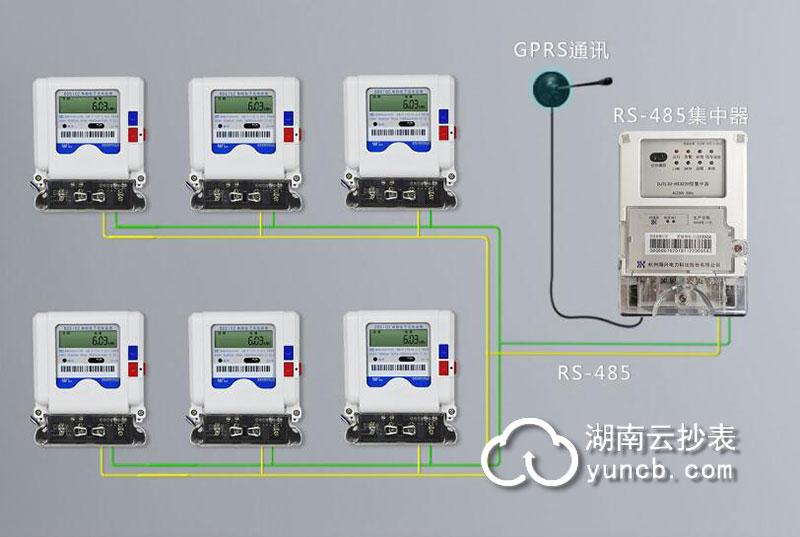 小区RS-485通讯远程抄表方案