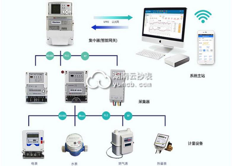 电表远程抄表软件