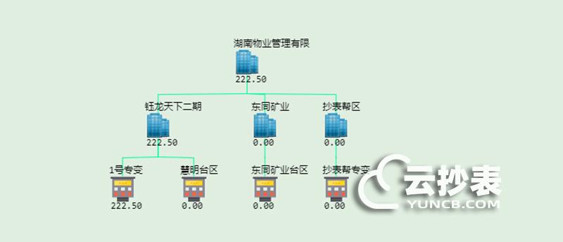 云抄表能耗监测系统分析评估功能简介
