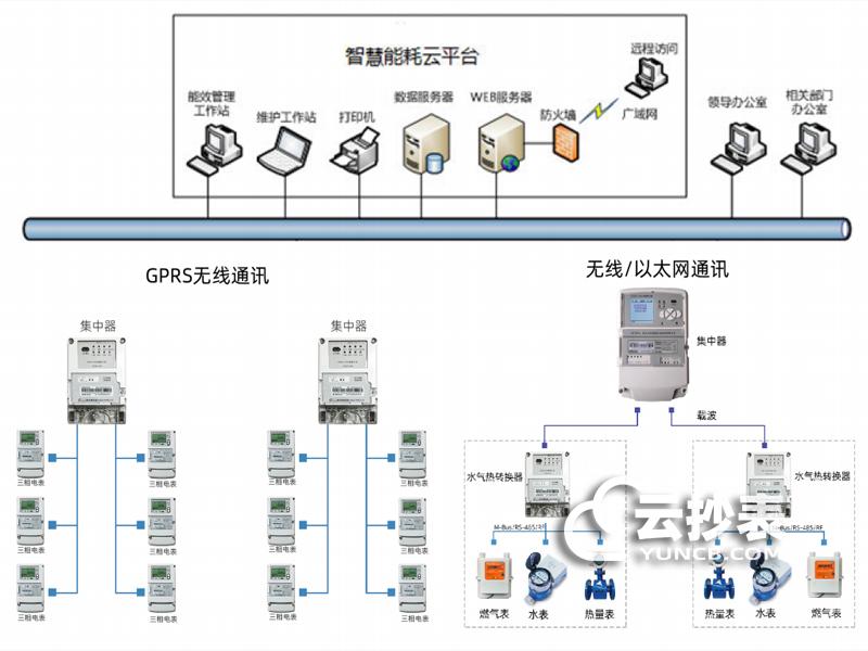 远传抄表系统的组成